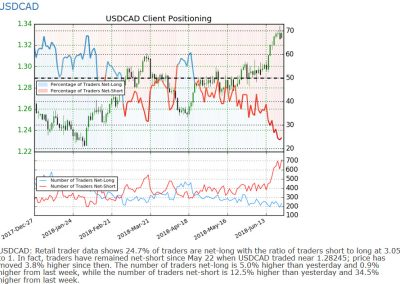 USDCAD sentiment