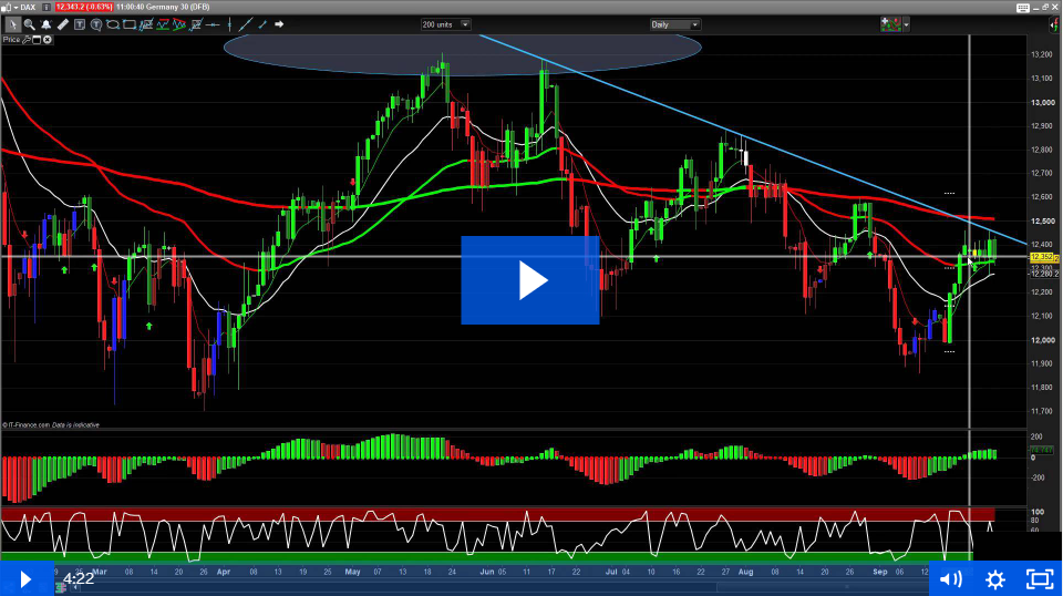 28th September – Waiting for FTSE and DAX signals…