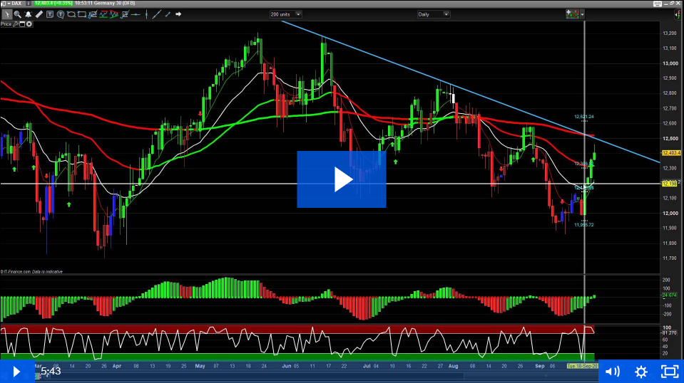 21st September – Trend Trading and Stock Indices