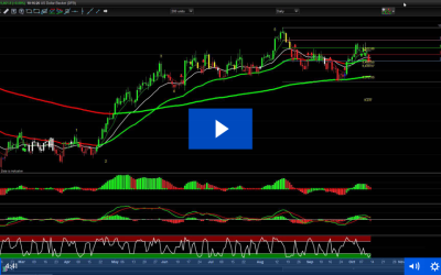 12th October – Potential big moves in Dollar related Pairs to come…