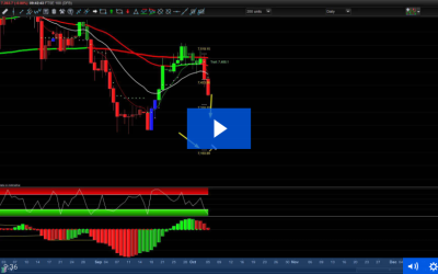 5th October – DAX and FTSE swing trades for £470 in one morning