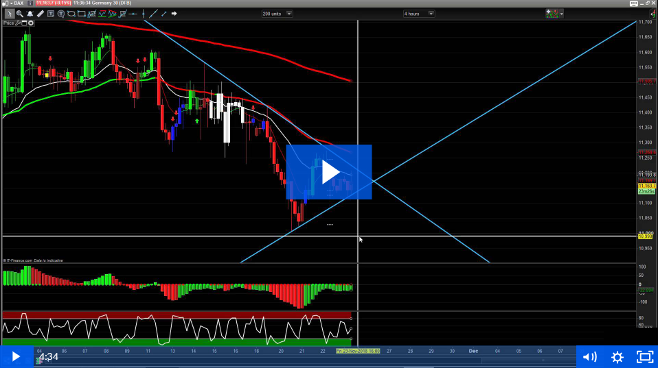 Pre-Course Education – Learn to Trade Live (Introduction to market charts)