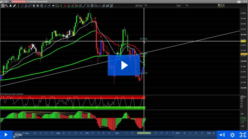 29th November –  Dow, Dax, FTSE100 Update