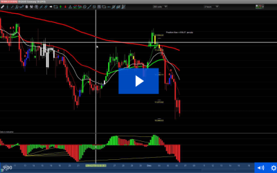 6th December – Shorting Trade Signals