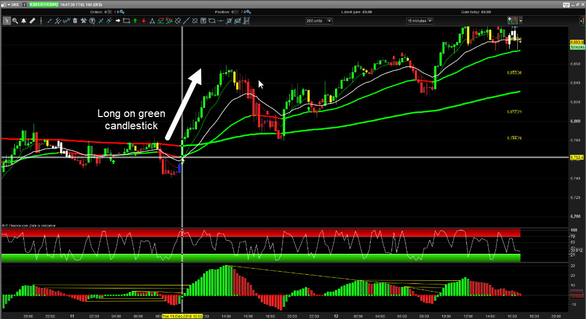 Long on green candlestick on the FTSE 100