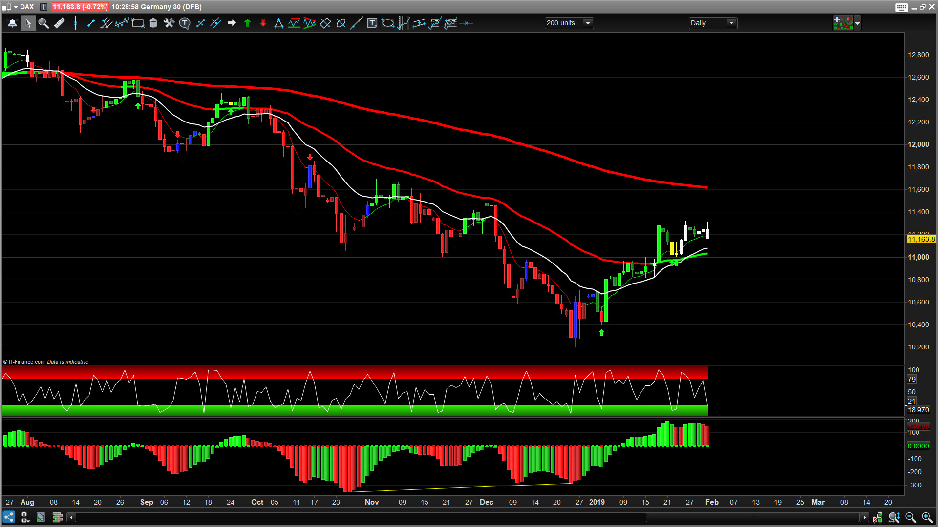Pro Trading System Signals and Latest Results - Trading College