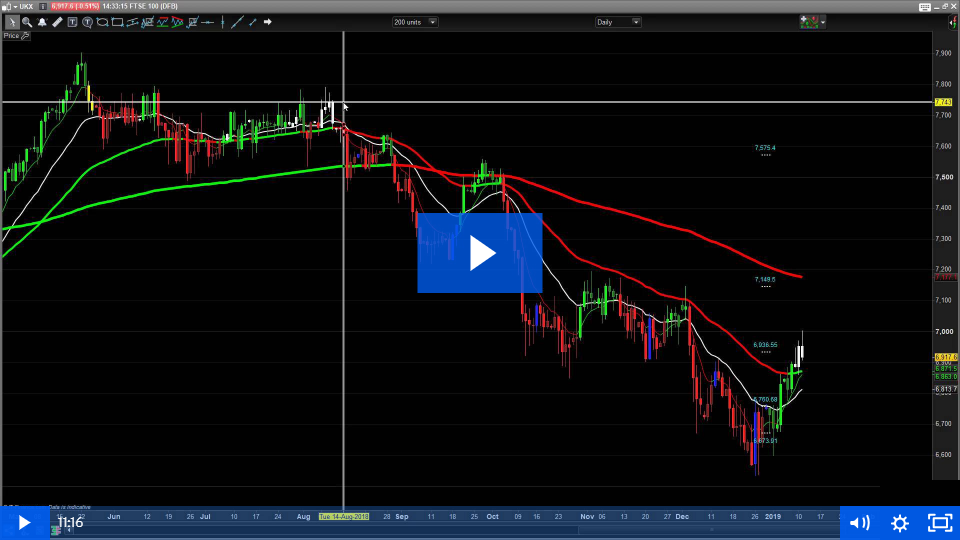 Technical Analysis: Support and Resistance
