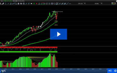 Why Trade The DAX Long This Week