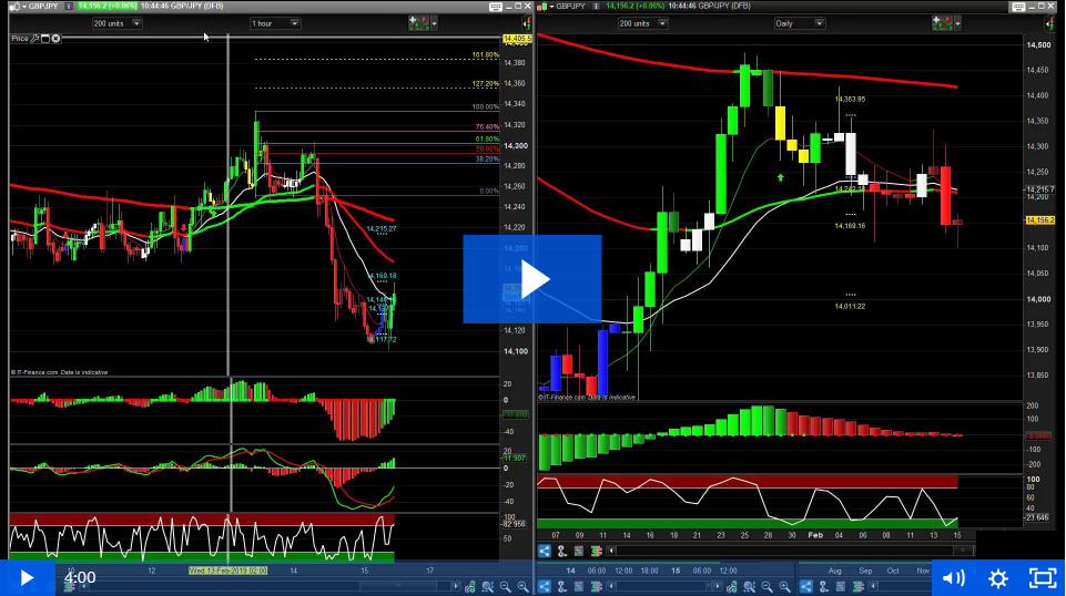 PTS and Technical Analysis Bringing in 120 Pips