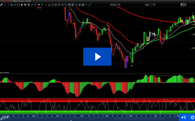 Trend Predictor Strategy Brings In Profits On The DAX