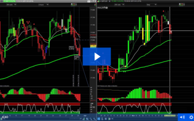 Momentum Trigger Strategy Brings In 105 Pips