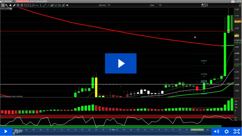 Bitcoin Provides 853 Pip Profit Using The PTS Trailing Stop Feature
