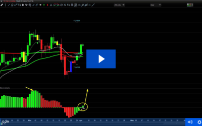 Pro-Trading System Signal on USDJPY
