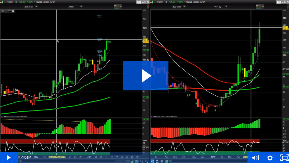 Trend Predictor Strategy brings in some profit once more!