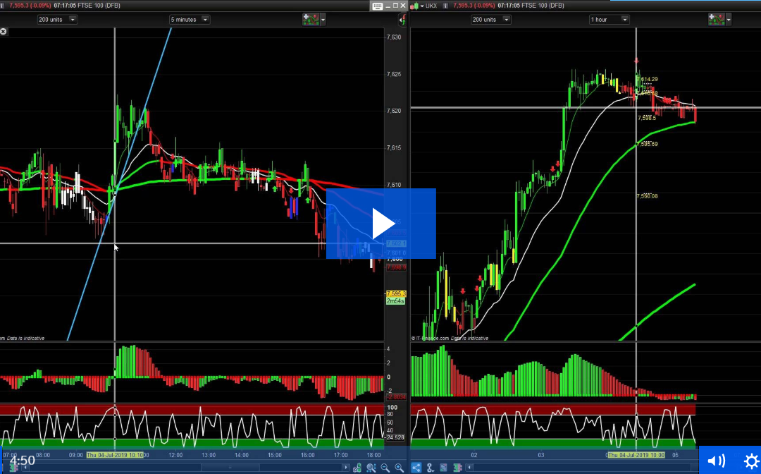 Trend Predictor Brings Profit From Live Trading Room