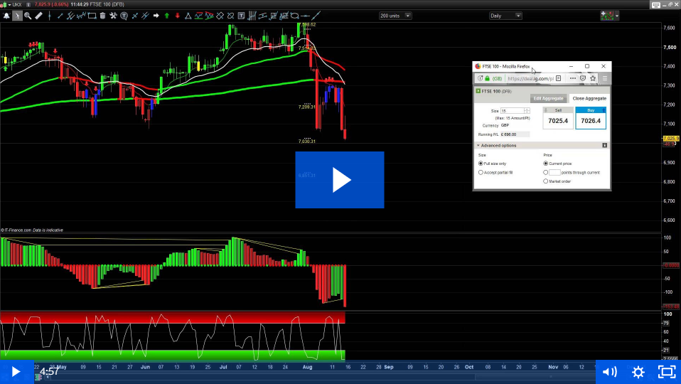 £703 Day Trade Profit and Crash Potential