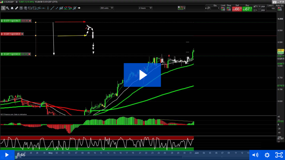 Technical Analysis – Stop Types