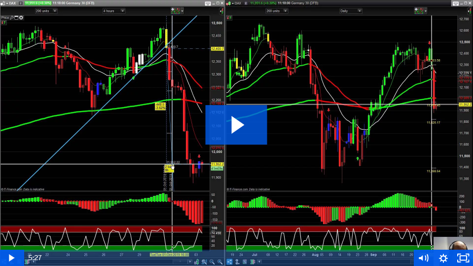 450 Pips Profit On The DAX