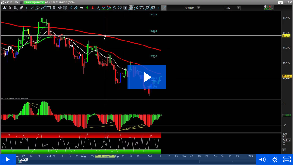 GBPNZD Trade and Now Oil