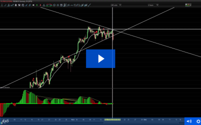 Dax Triangle And How To Trade It