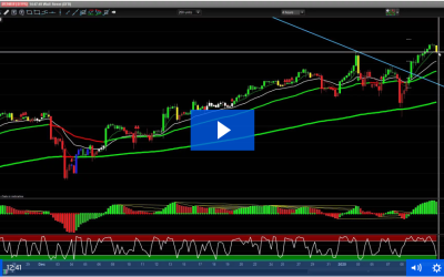 Dax Strategy to Help Improve and Grow Trading Account