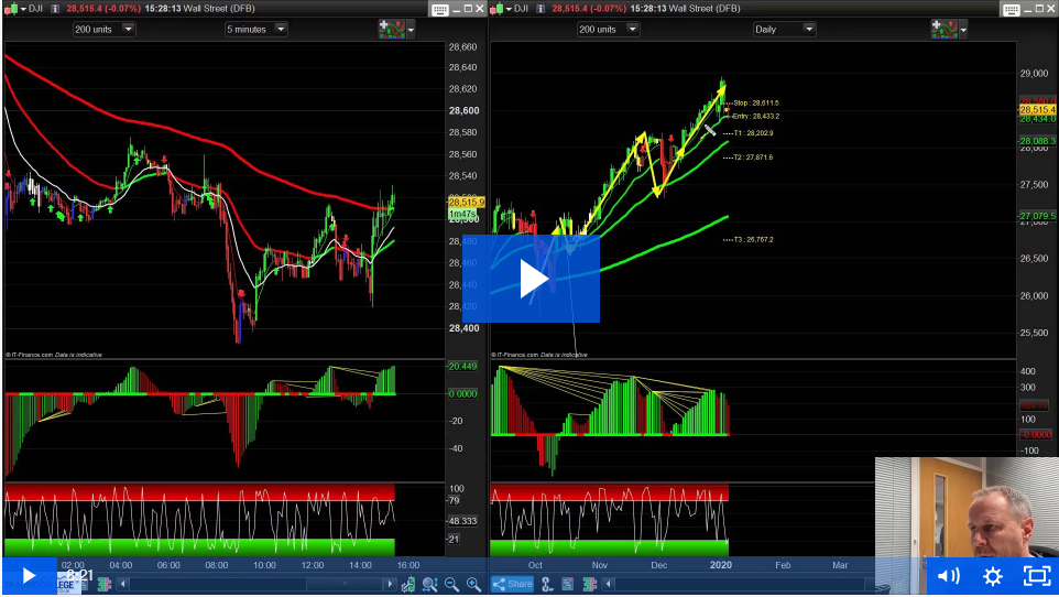 Pro-trading System and Trend Predictor brings in 300+ Pips