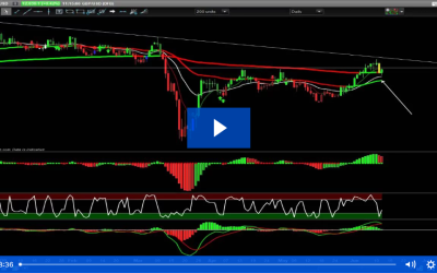 Reversal Trading: FTSE100, GBPUSD, Gold and DAX Charts