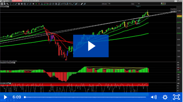 Setting Up a Trade in GBPUSD