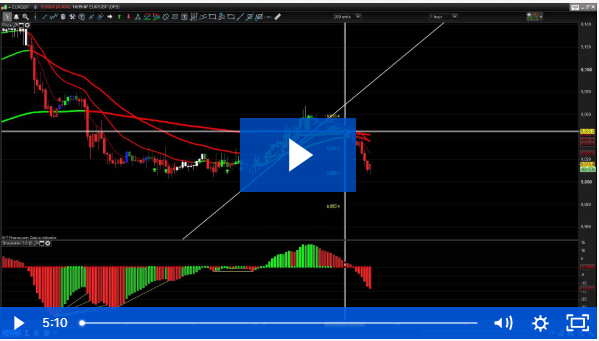 Trade Strategies with entry and stop