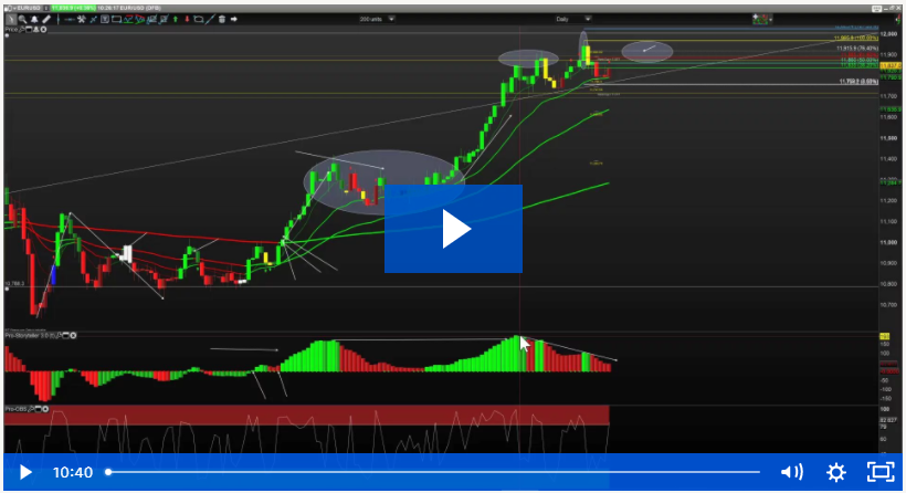 Stock Market and Dollar Potential Pullback Zones