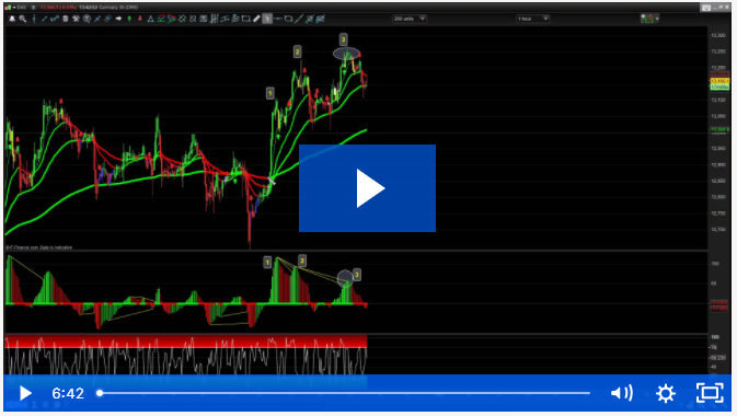 How to Trade Reversals The Right Way