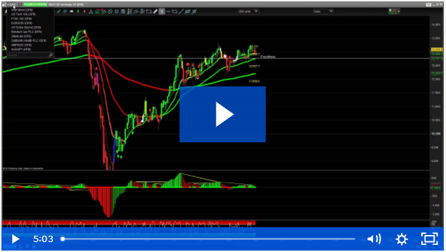 Big Trading Opportunities – DAX 100 Points Profit Already Today
