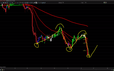 This Mornings DAX trades