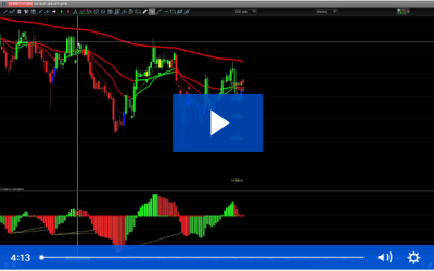 Trend Predictor Trading Strategy