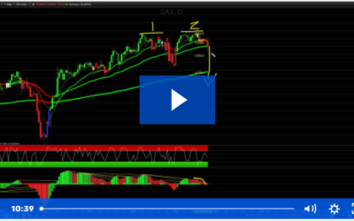 Crash or Continuation in the Indices?