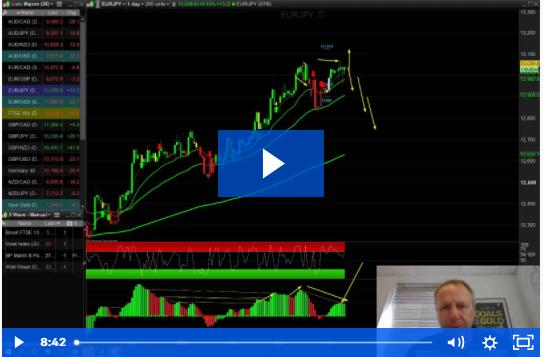 EURUSD Trades Walk Through