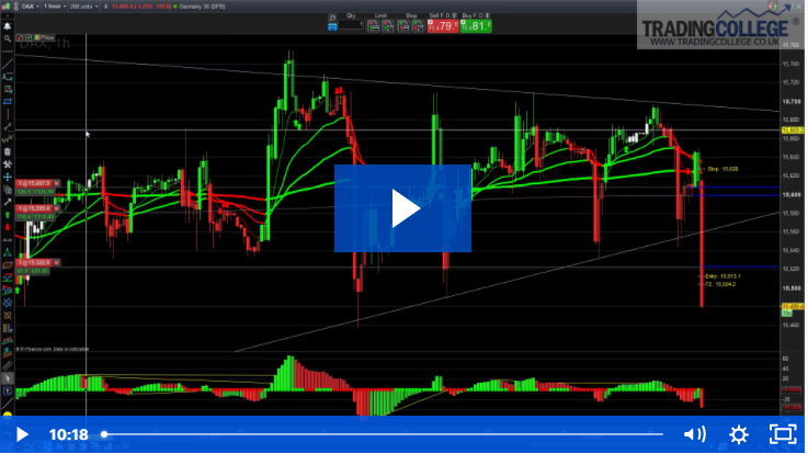 How to manage day trades with £630 profit