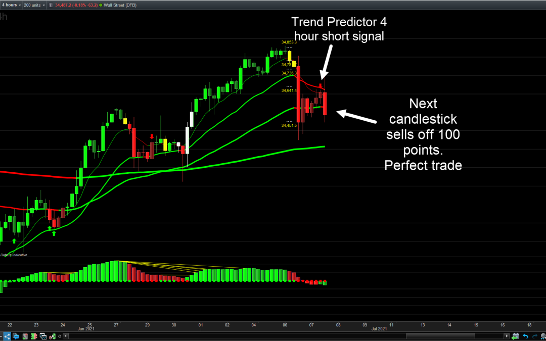 Dow 100 Point Profit Trade Strategy